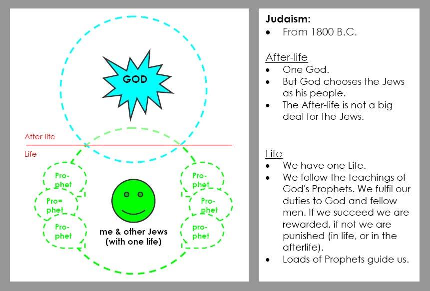 03 Judaism