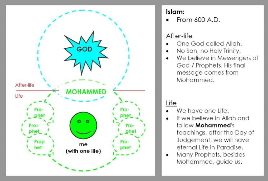 07 Islam
