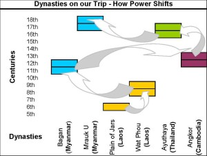 power shifts